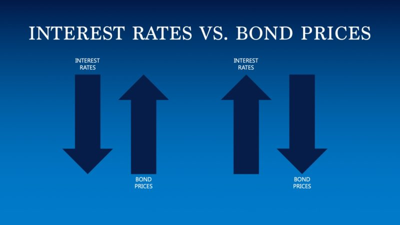 Interest Rates vs. Bond Prices